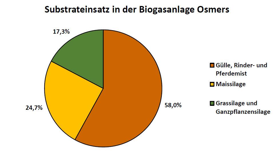 Bioanteil